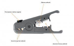 Инструмент NMC-S501B предназначен для снятия изоляции и обрезки витой пары и плоских многожильных кабелей. Инструмент снабжен 2-мя направляющими гнездами для зачистки круглых кабелей (с внешним диаметром до 9,5 мм), двумя ножами с ограничителями для зачистки плоских кабелей и ножом для обрезки кабелей