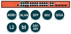 Wi-Tek WI-PMS328GF-Alien - Управляемый гигабитный L2 коммутатор 24 PoE портов 1000Base-T +  4 Combo 1000Base-T/SFP; 4 порта (стандарт 802.3af/at + Passive PoE 24В) с автоопределением, до 30Вт на порт; 4 порта  (стандарт 802.3af/at/bt) до 90Вт на порт; 16